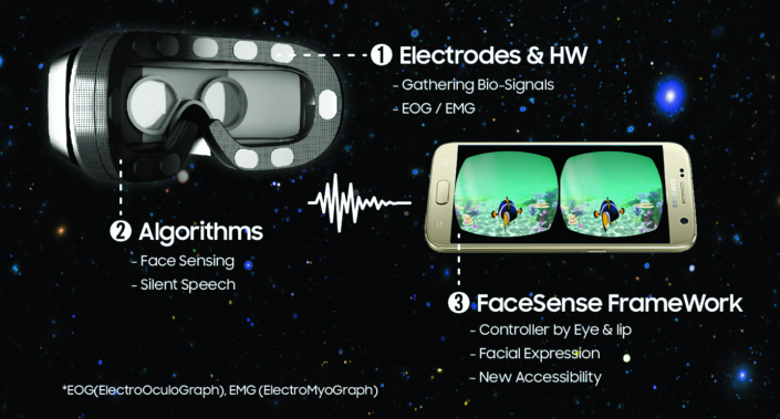 Samsung Pitches FaceSense Concept for Handsfree VR Navigation techmalak vr blog virtual reality